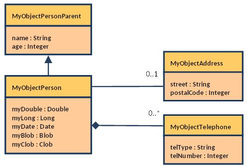 Interacting with stored procedures and functions