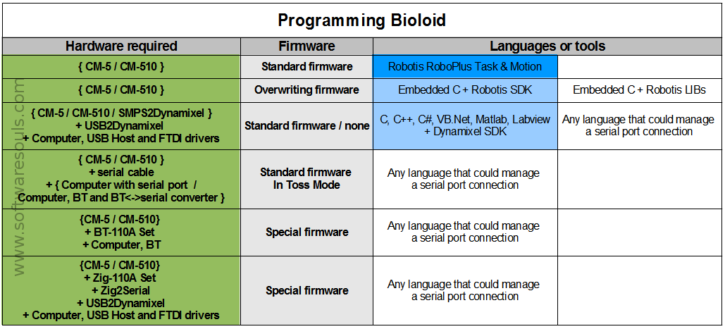 Programming Bioloid: choose hardware, firmware and languages